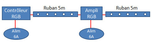 schéma montage ruban LED RGB 10m