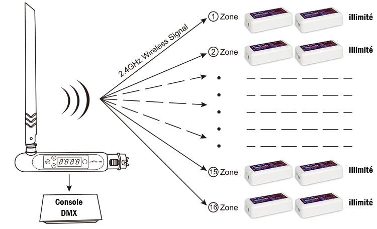 Schéma de branchement émetteur DMX
