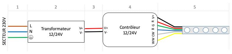 contrôleur ruban multi zones