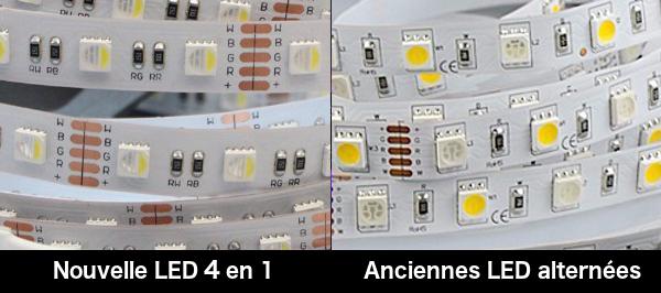 Comparaison ruban RGBW