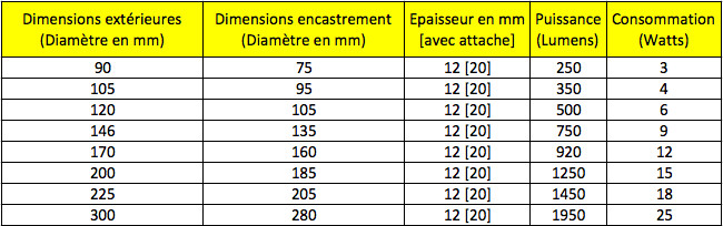 Specifications panneaux LED ronds