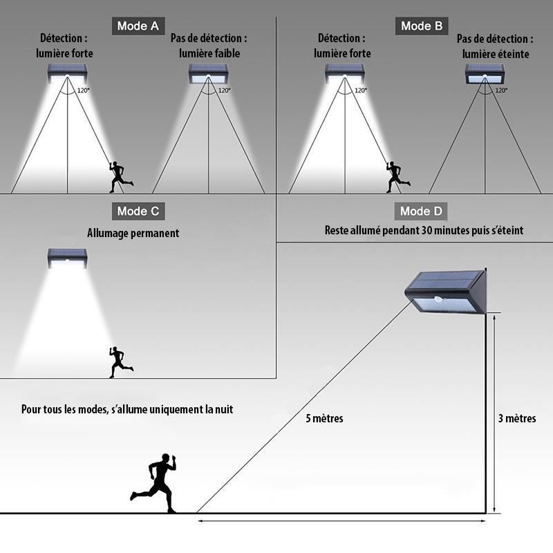 Modes de la lampe solaire